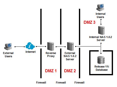 DMZ Reverse Proxy:
